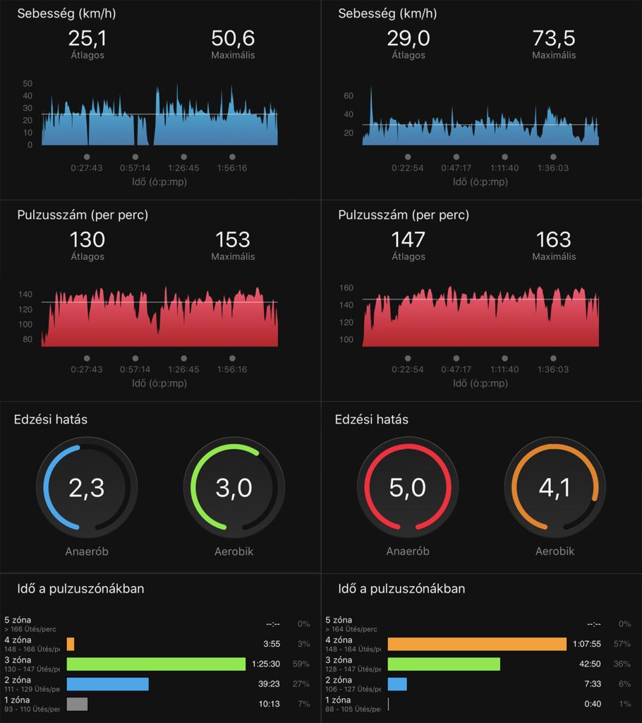 eBike-teszt: a 60 km-es kör adatinak összehasonlítása
